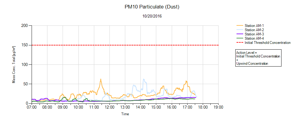 Dust Environmental Monitor Graph