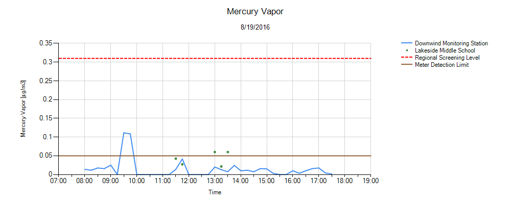 Mercury Environmental Monitor Graph