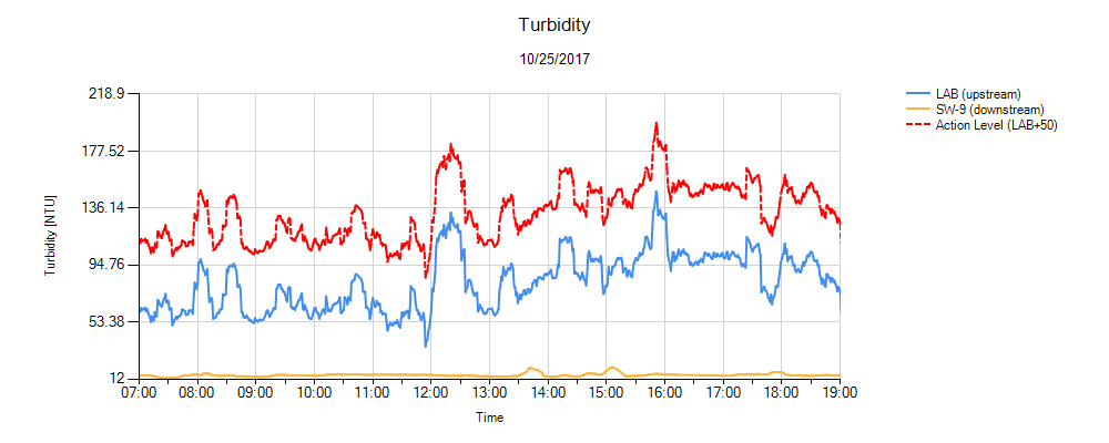 Turbidity Environmental Monitor Graph