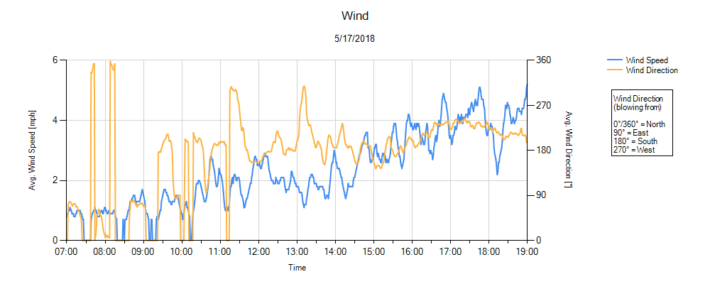 Wind Environmental Monitor Graph